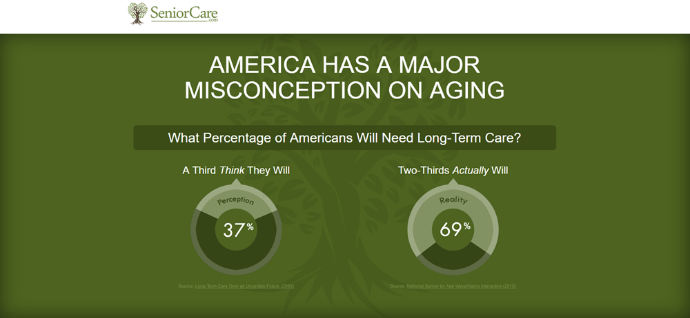 It's Time for a Senior Care Reality Check